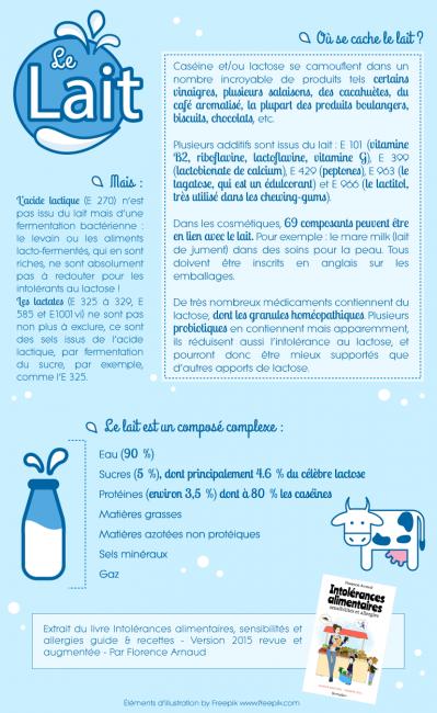 Allergie au lait : infographie