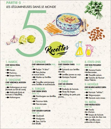 Liste des 30 recettes du livre légumineuses FAO